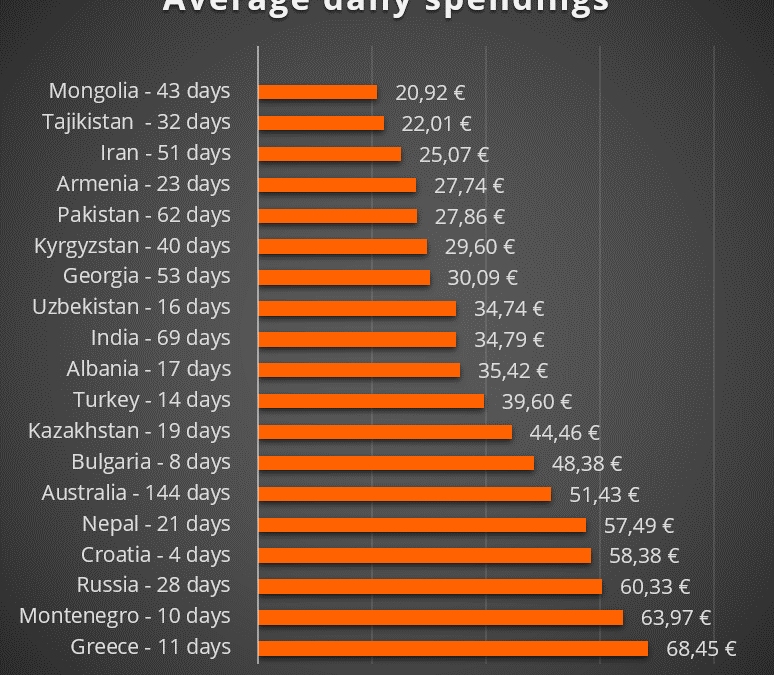 Overlanding costs analyzed: The cheapest countries!